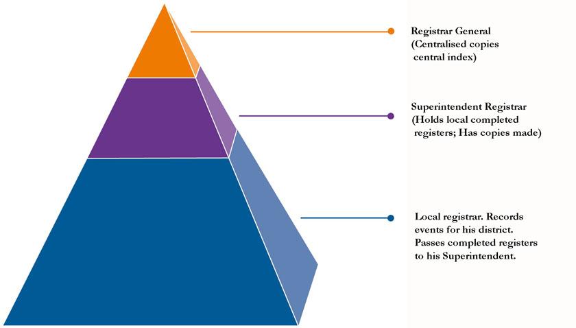 gro-pyramid